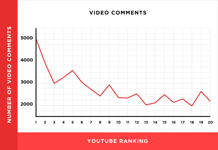 Backlinko YouTube SEO Stats
