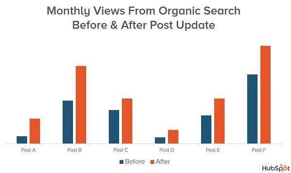 HubSpot Content Relaunch Results