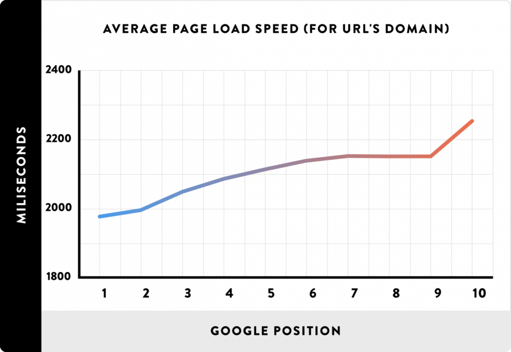 Pages on sites that load quickly rank significantly higher than pages on sites that load slowly.