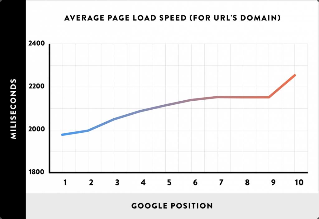 Le pagine dei siti che si caricano rapidamente si posizionano in modo significativamente più alto rispetto alle pagine dei siti che si caricano lentamente.