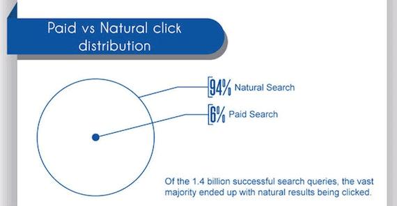 Ricerca a pagamento vs ricerca organica - Statistiche SEO