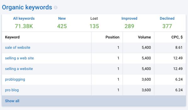 Serpstat Organic Keywords Report