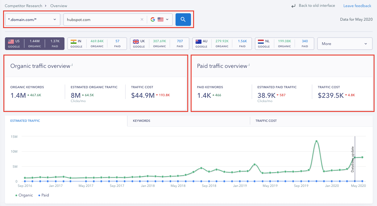 Competitor Research Overview Report - SE Ranking