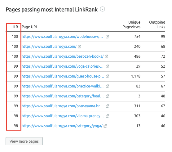 Internal LinkRank - SEMrush Audit Report
