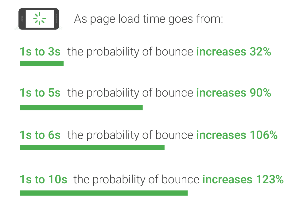 Page Speed Bounce Rate