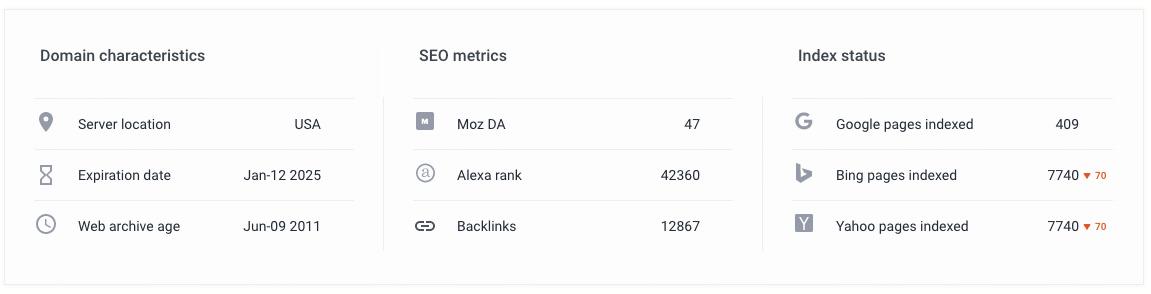 SE Ranking - Domain Characteristics