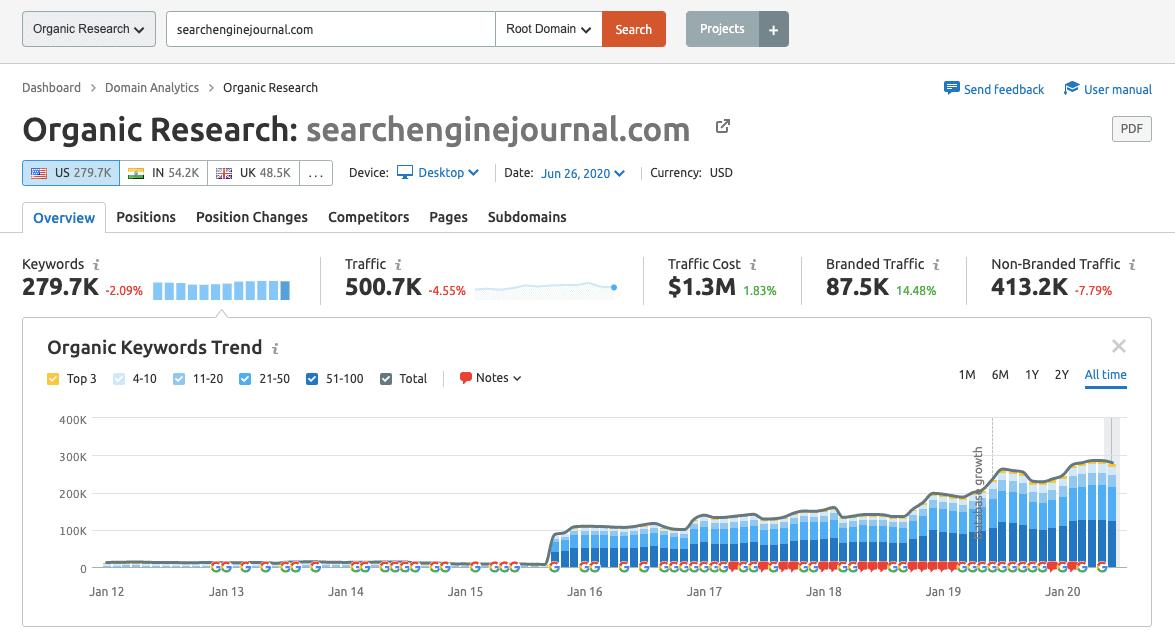 SEJ Organic Research Report - SEMrush