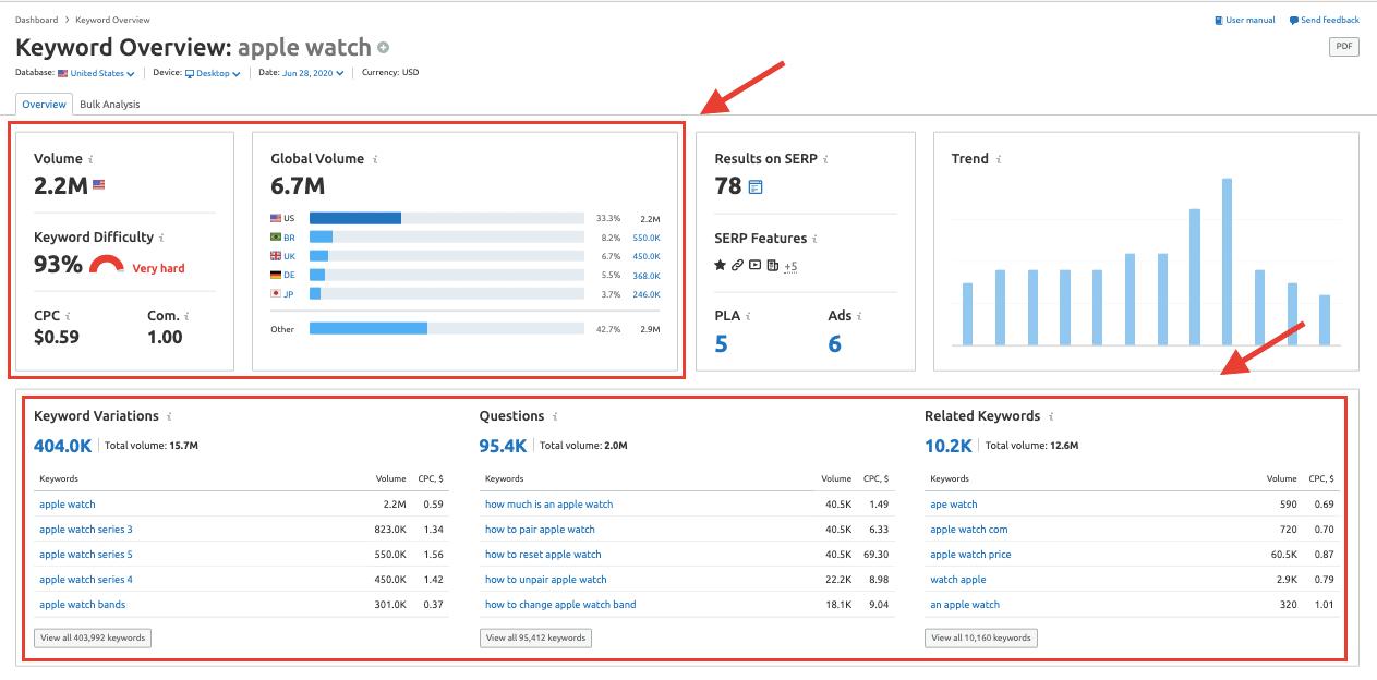 SEMrush Keyword Overview Report - Apple Watch