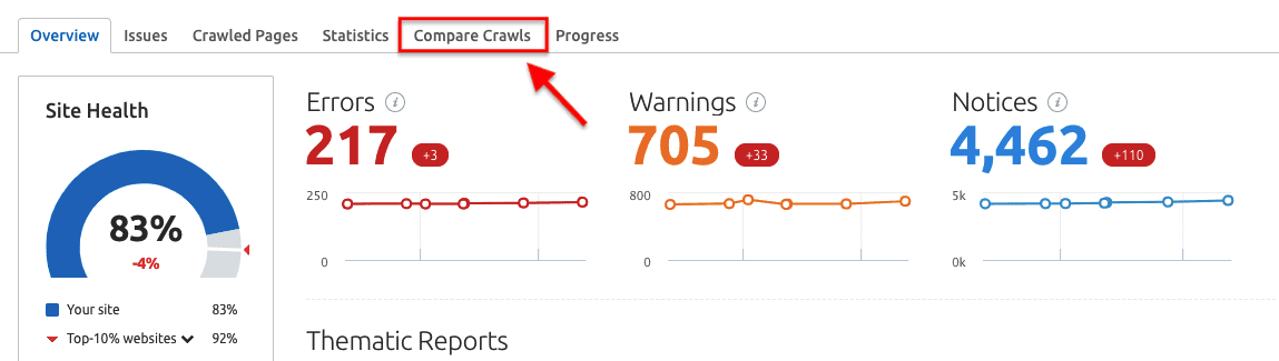 SEMrush Overview Report - Compare Crawls