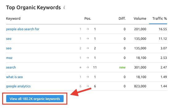 Top Organic Keywords - Competitor Analysis