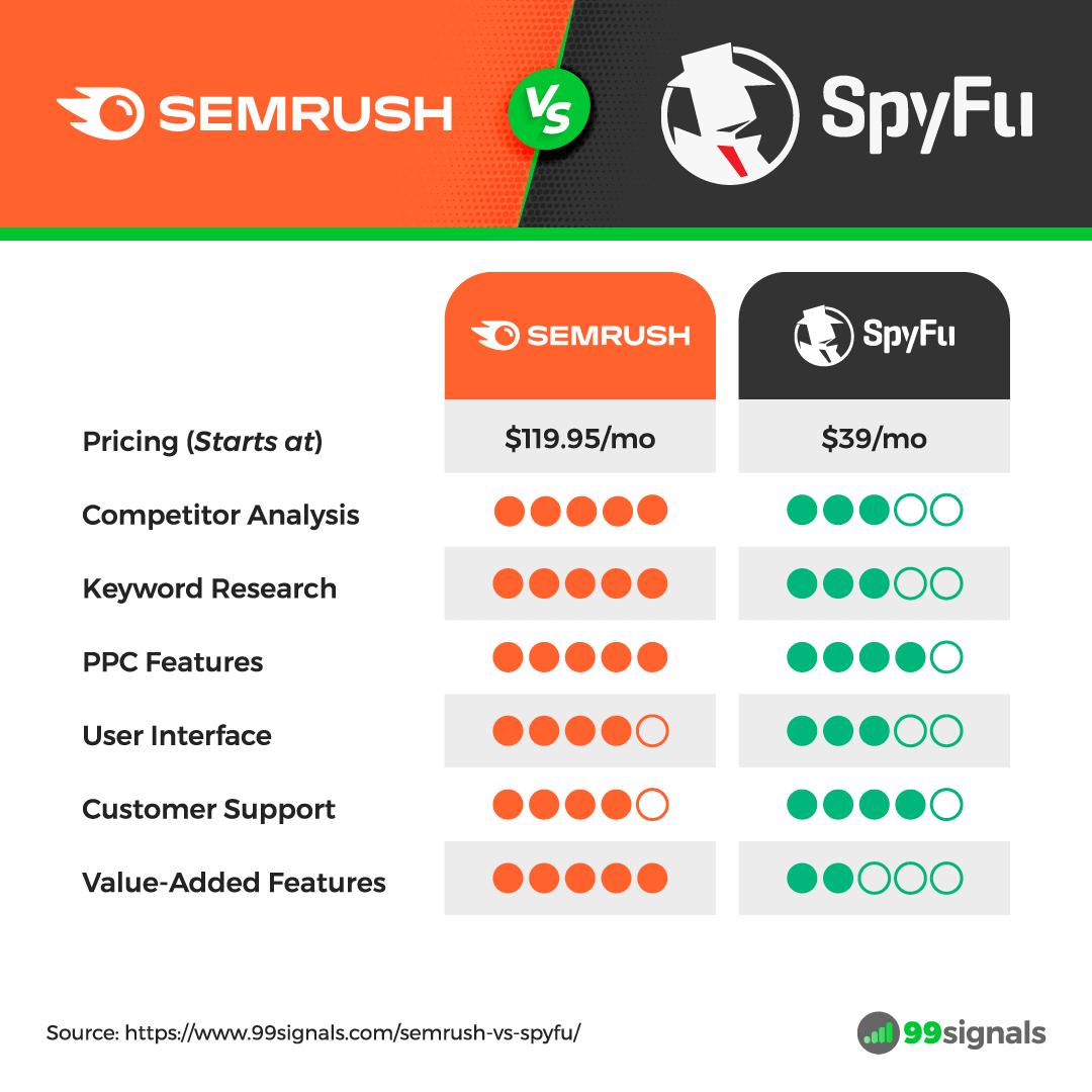 Semrush vs Spyfu - Comparison Table