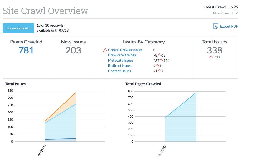 Moz Site Crawl Report