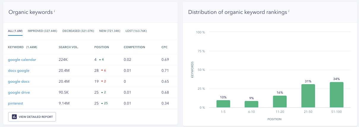 Organic Keywords Section - SE Ranking