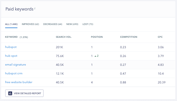 Paid Keywords - SE Ranking