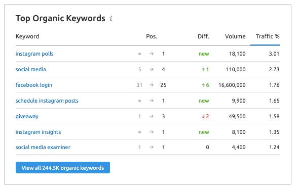 Top Organic Keywords - SEMrush CA