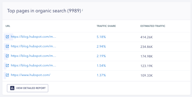 Top pages in organic search - SE Ranking