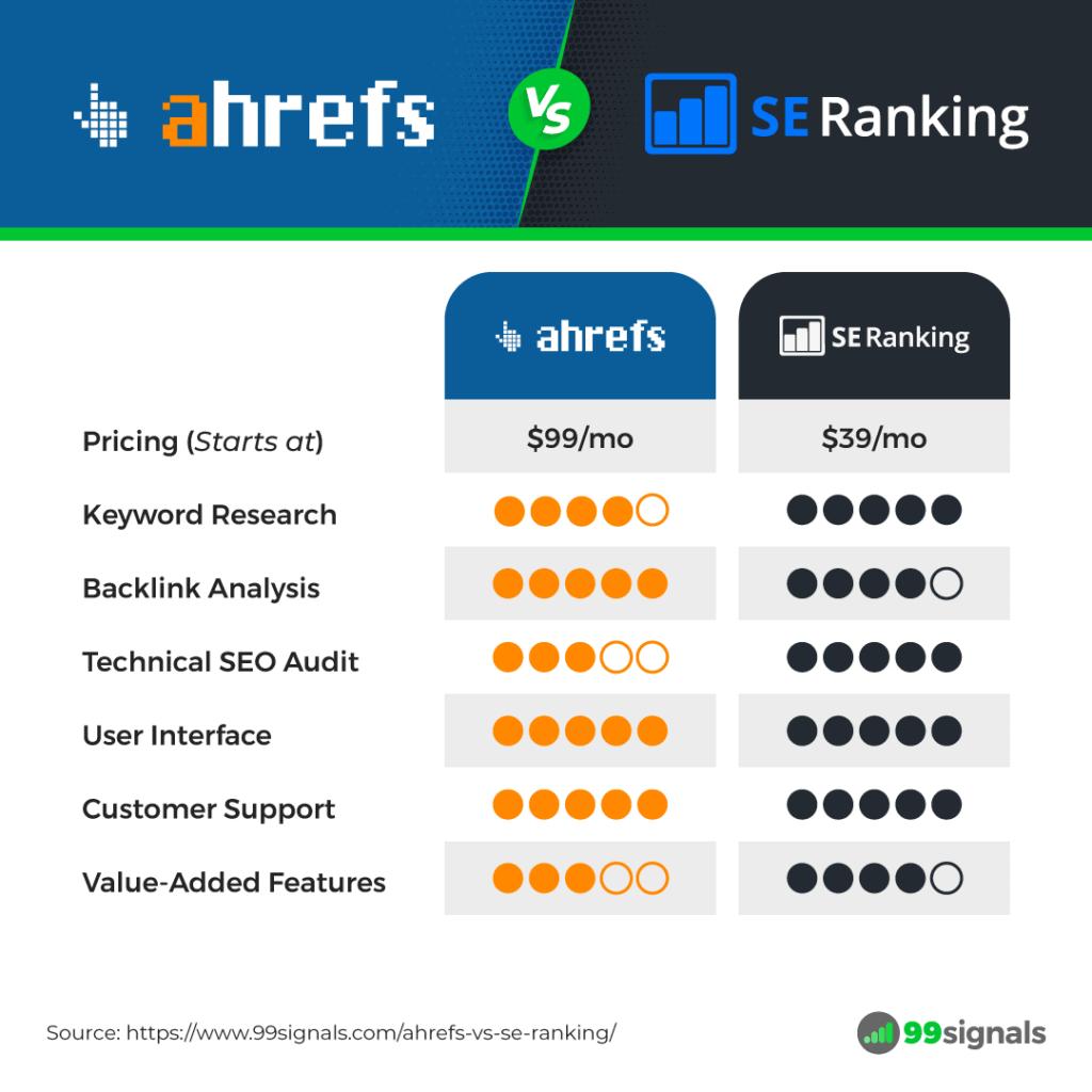 Ahrefs vs SE Ranking - Comparison Table