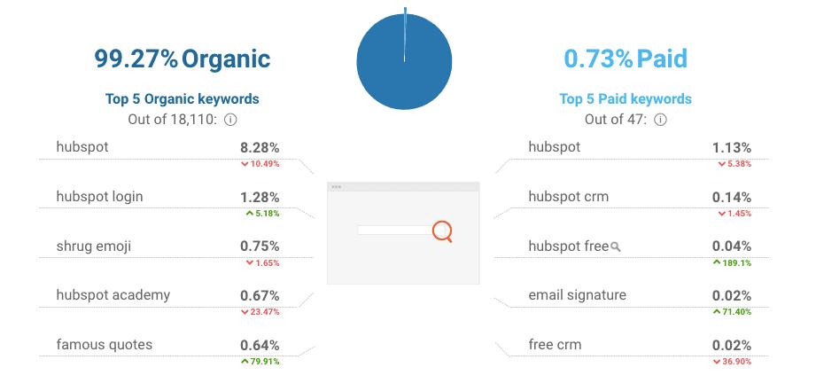 SimilarWeb - Organic and Paid Keywords