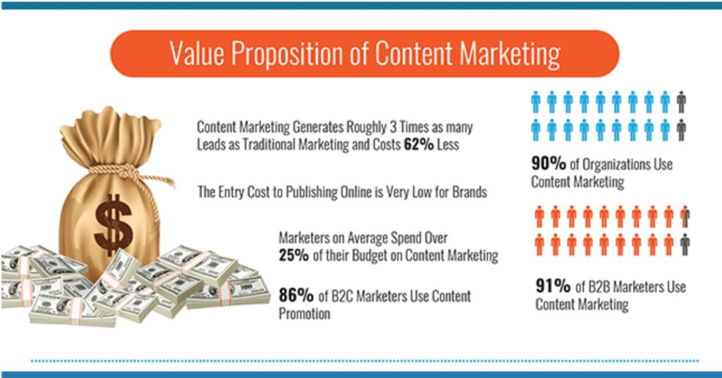 Content Marketing Value Proposition