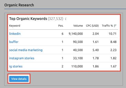 SEMrush Domain Overview Report - Top Organic Keywords