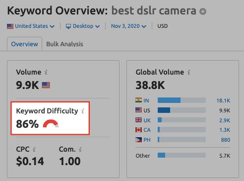 SEMrush Keyword Research - KD Index