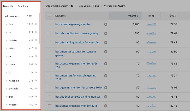 SEMrush Keyword Research - Keyword Groups