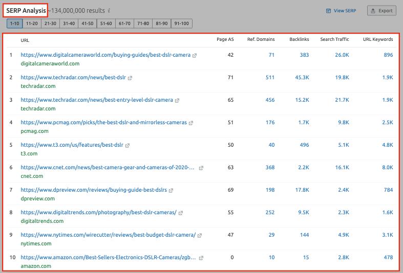 SEMrush Keyword Research - SERP Analysis