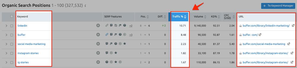 SEMrush Keyword Research - Sort by Traffic