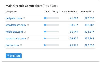 SEMrush Overview Report - Main Organic Competitors