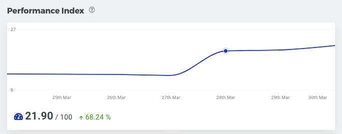 SERPWatcher Performance Index