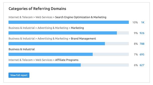 Referring Domains Categories - Semrush