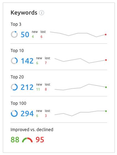 Semrush - Position Tracking Keywords