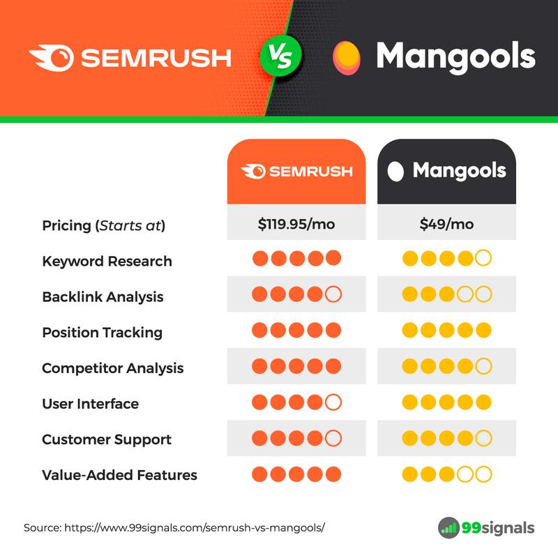 Semrush vs Mangools: Comparison Table