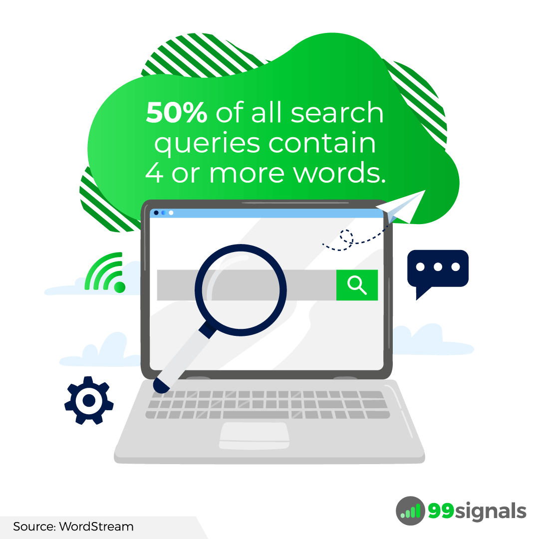50% of all search queries contain 4 or more words.