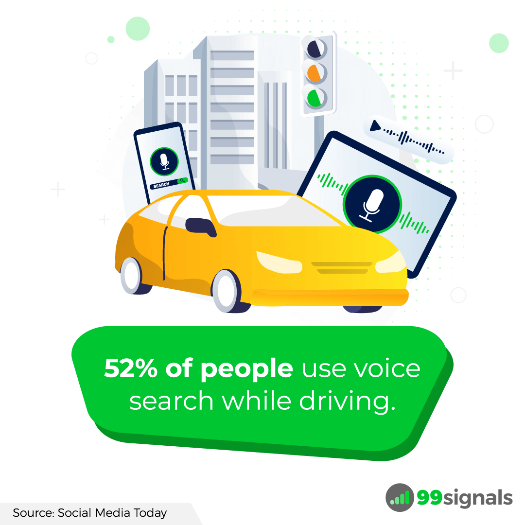 52% of people use voice search while driving.