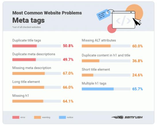 Common Website Problems - Semrush