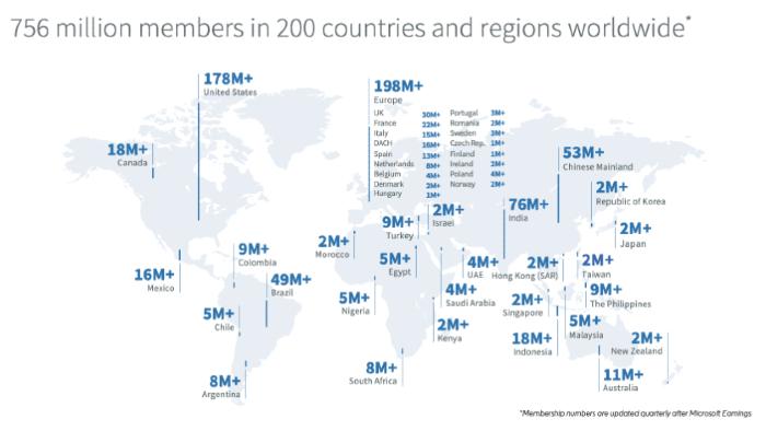 LinkedIn Stats 2021