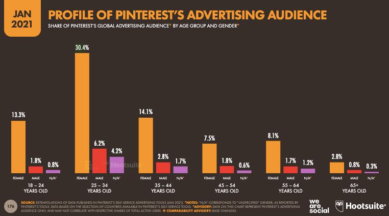 Pinterest Stats 2021
