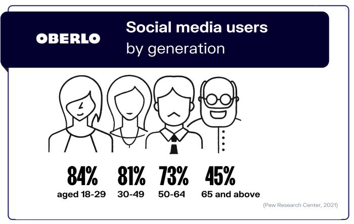 Social media users by generation - social media marketing statistics
