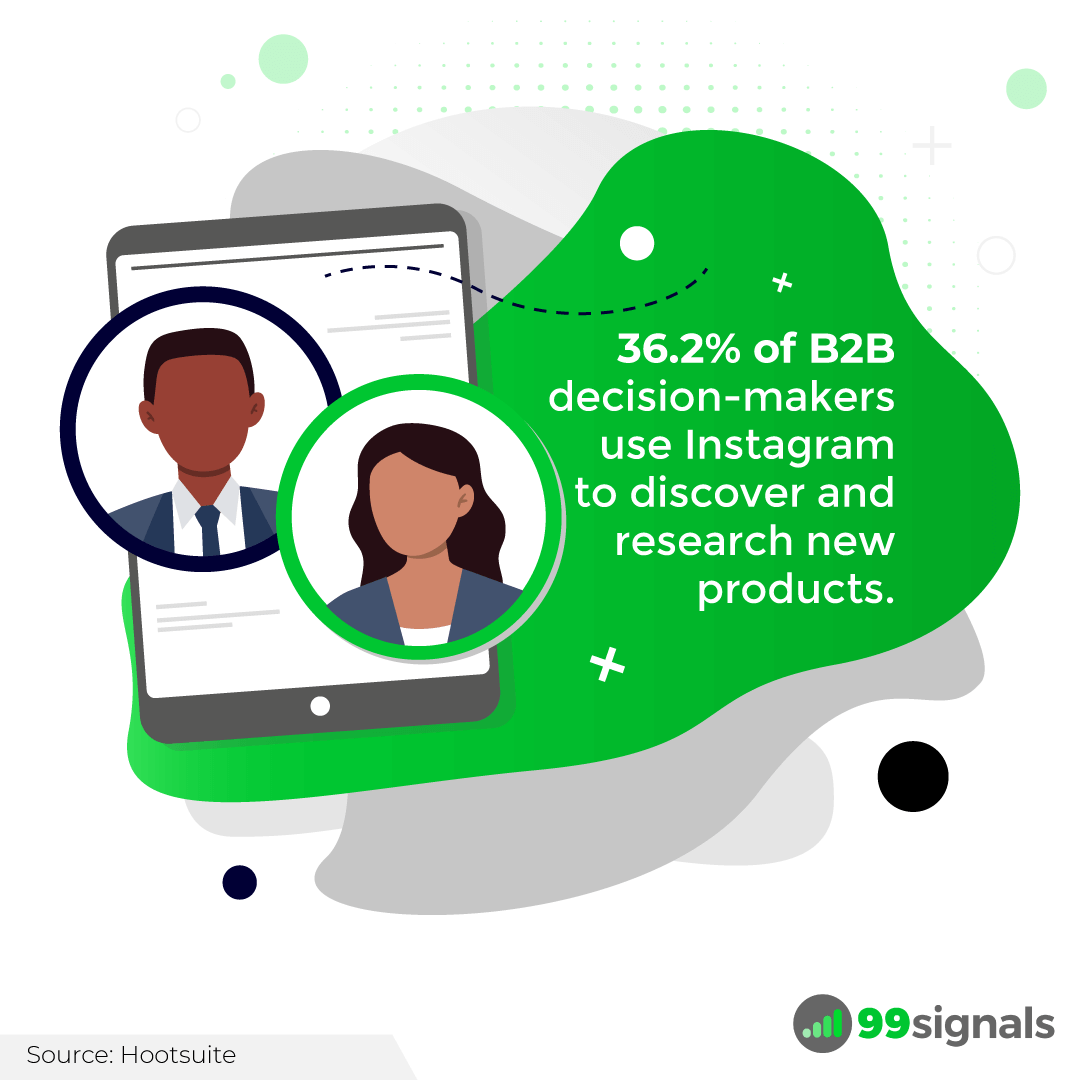 36.2% of B2B decision-makers use Instagram to discover and research new products.