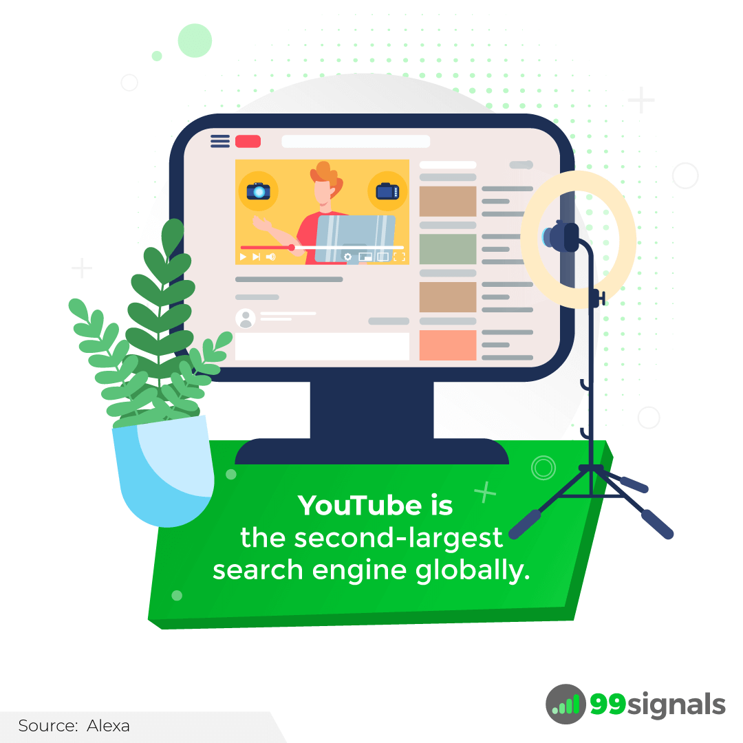YouTube is the second-largest search engine globally.