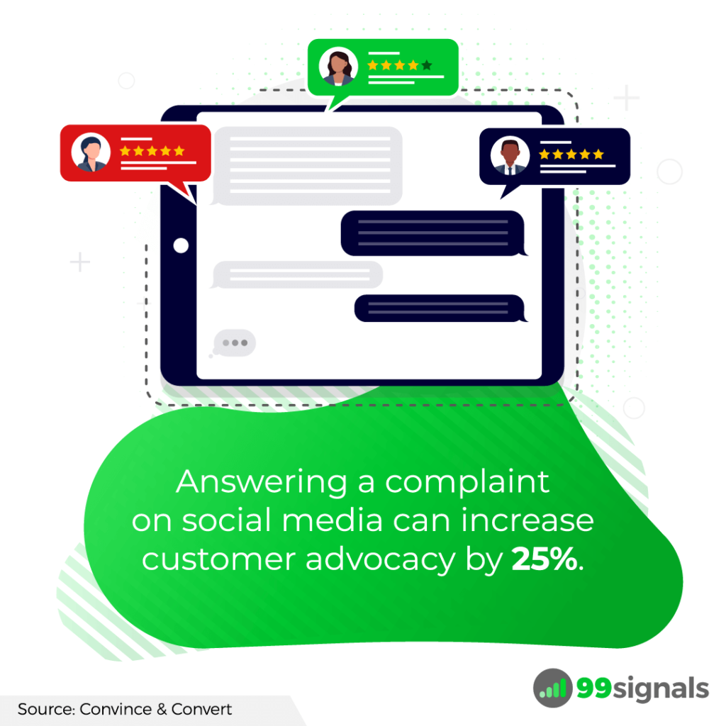 Answering a complaint on social media can increase customer advocacy by 25%.