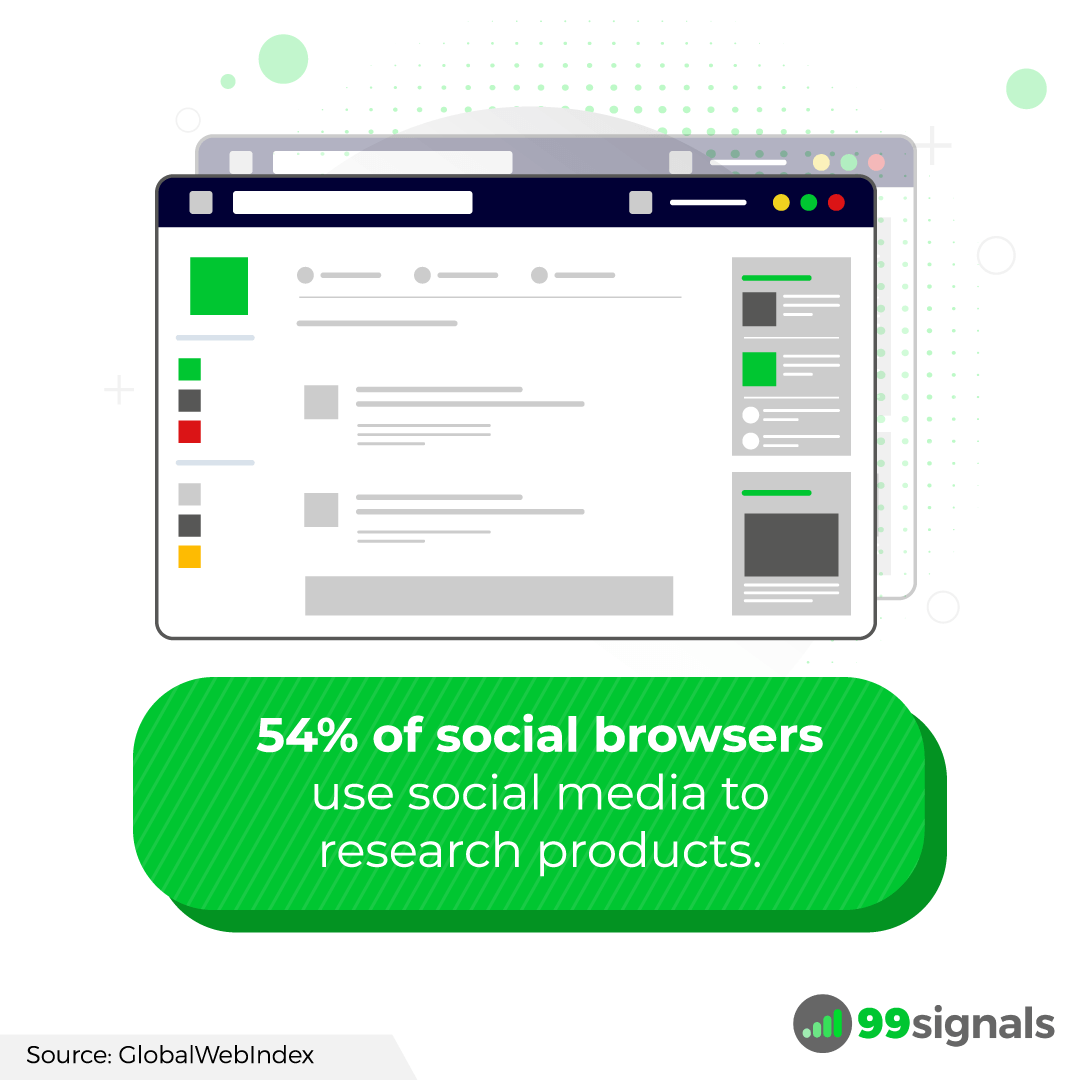 54% of social browsers use social media to research products.
