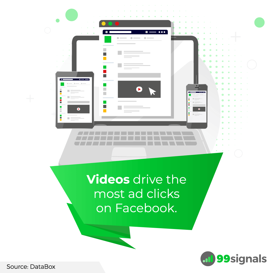Videos drive the most ad clicks on Facebook.