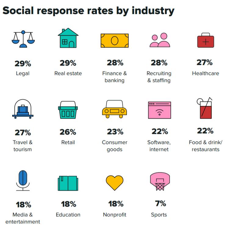 Social response rates by industry - social media marketing statistics