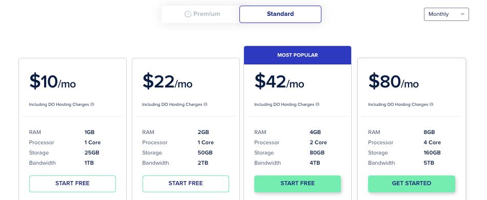 Cloudways Pricing 2021